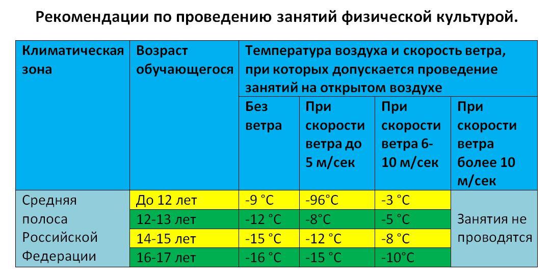 подачей стол при какой температуре отменяются занятия в дошкольных учреждениях приведем